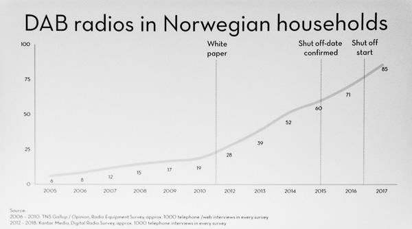 Folie zur Ausstattung von DAB/dab+Radios in Norwegen